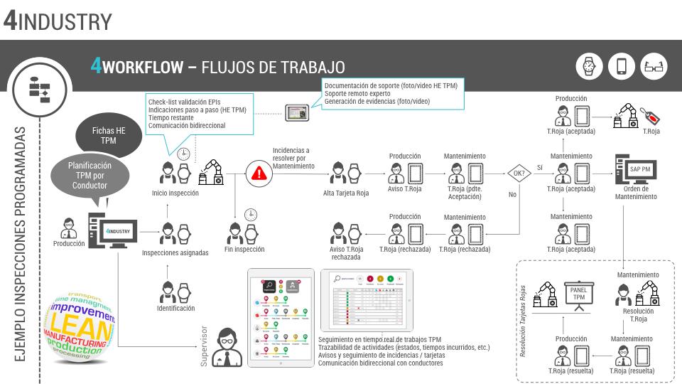 workflow alertas.001